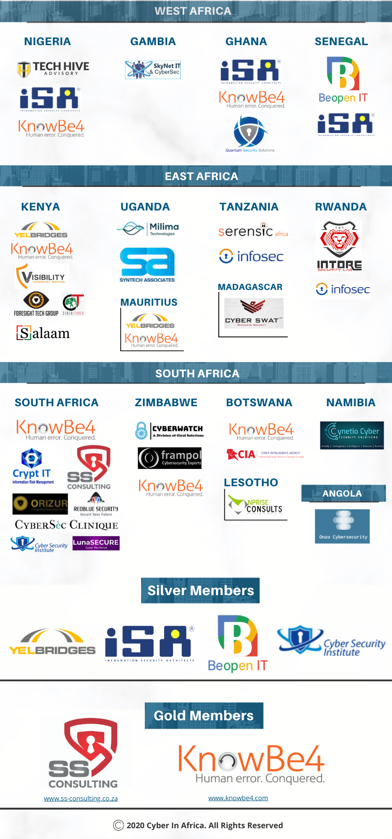 Cyber Brands Africa - By Country 2